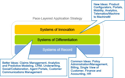 Figure 1. Applying the Pace-Layering Methodology to the Insurance IT Landscape